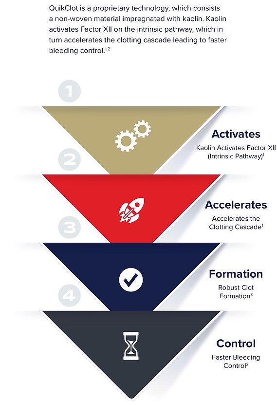 QuikClot graphic.jpg