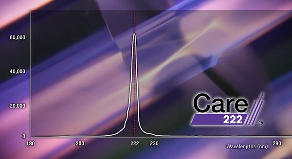 Care222 UV Wavelength Graph.png