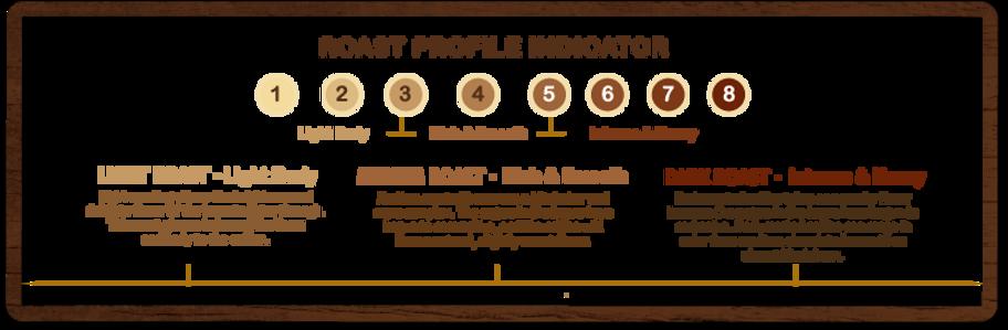 Roast-Profile1-zi9u97.png