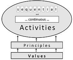 Graphic of Process Framework.jpg