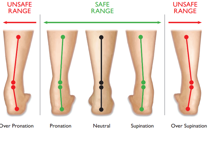Foot Posture and Back Pain