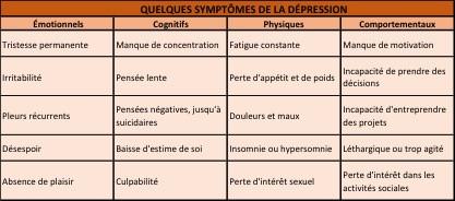 Quelques symptômes