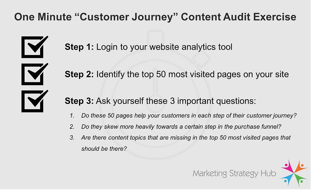 One Minute Content Audit Exercise