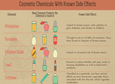 Why Switch to Organic & Natural Beauty & Skin Care Products