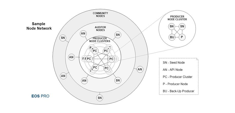 EOS PRO TOKENOMICS-Blockchain Nodes (6).