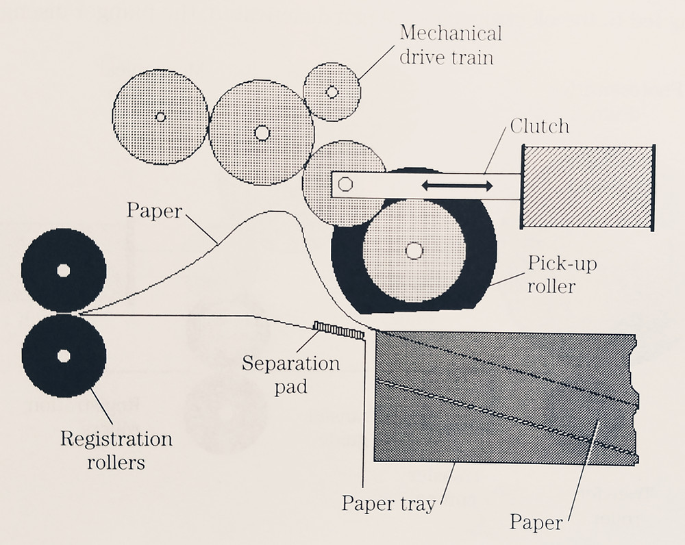 Paper-feed area The paper-feed area consists of the paper tray (and paper), pickup roller mechanical assembly, and electro mechanical clutch as shown in Fig. 8-5.