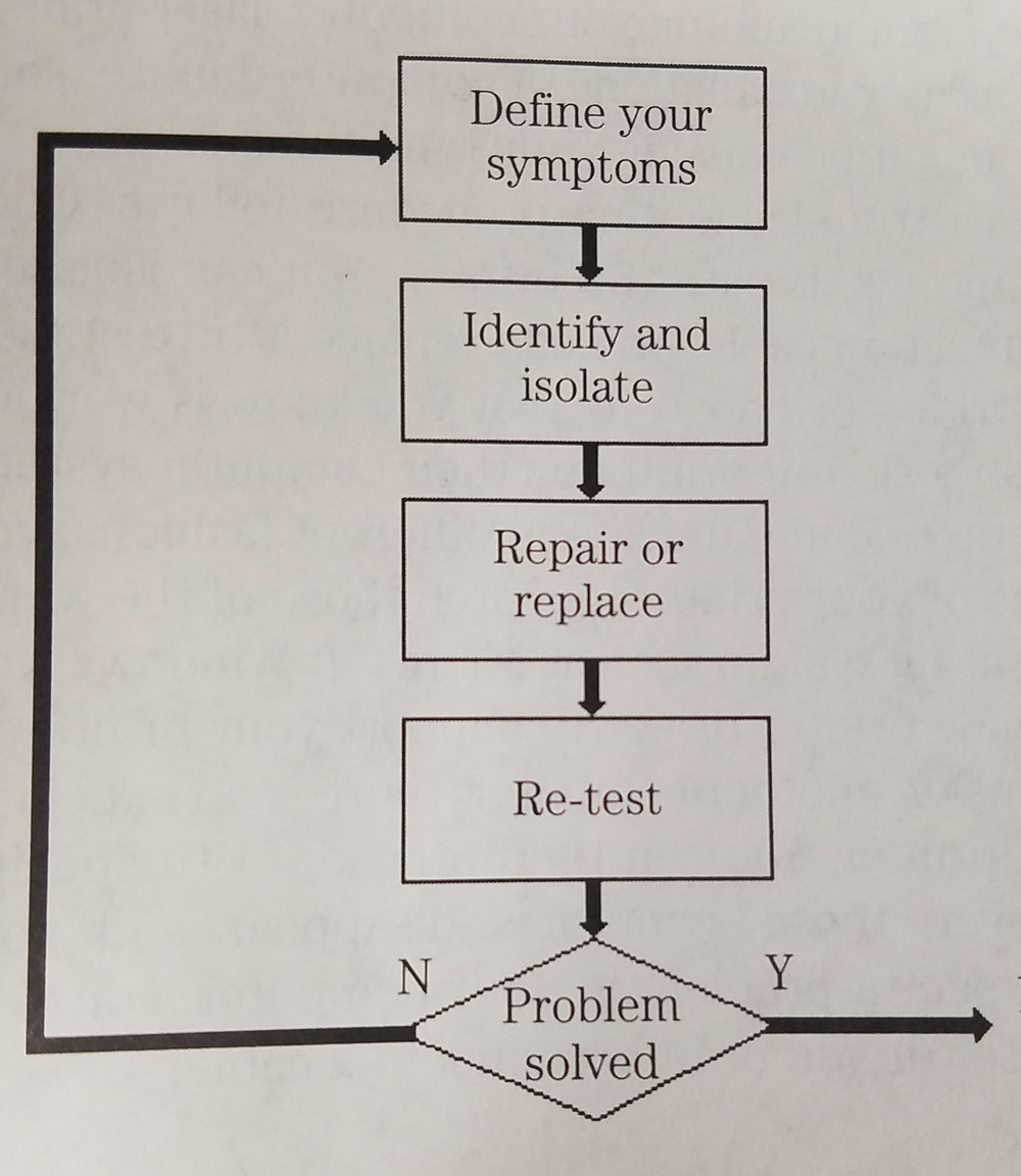 The laser printer service & troubleshooting cycle.