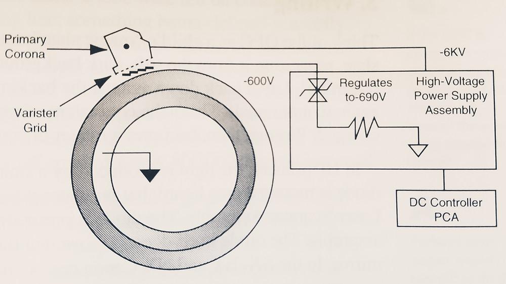 HP Laser Printers- How The Printerworks