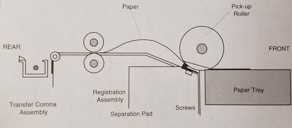Laser Printer Paper Separation Characteristics