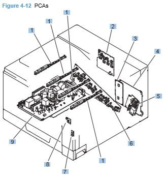 12) HP CP5225 PCS Printed circuit boards printer parts diagrams