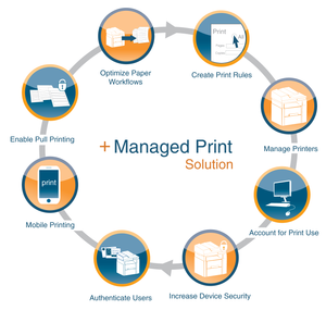 Avoiding The Top (4 Mistakes) In  Managed Print Service MPS Implementation