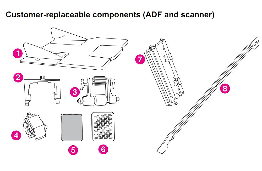 HP 4345 Q3942A 4345x Q3943A 4345xs Q3944A 4345xm Q3945A Customer replaceable components ADF and Scanner Printer Part Diagrams