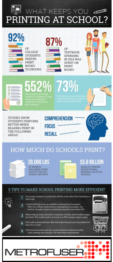 Infographic Statistics About Printing At Universities & Public Schools.