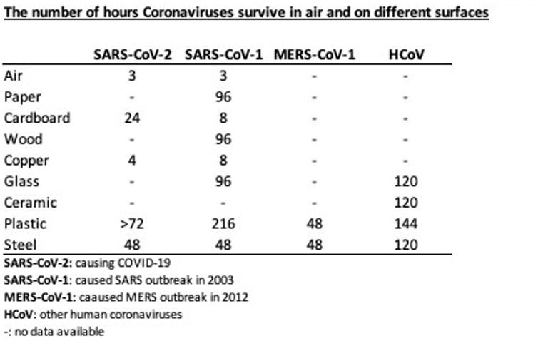 How Long Do Virus Survive On Various Materials Found in the Office