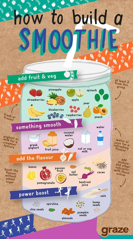graze's smoothie chart