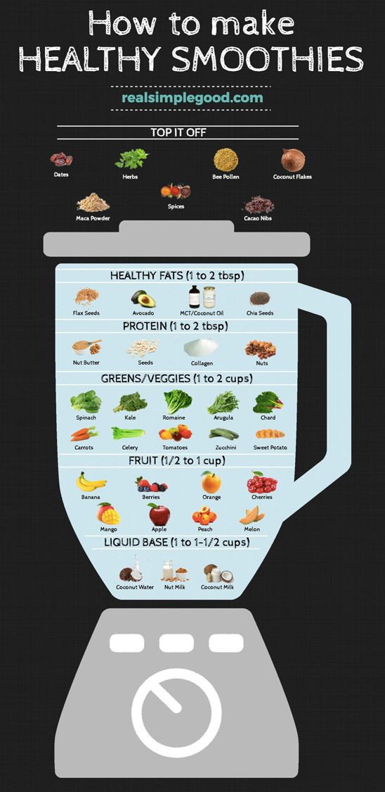 Real Simple Good's Smoothie Chart