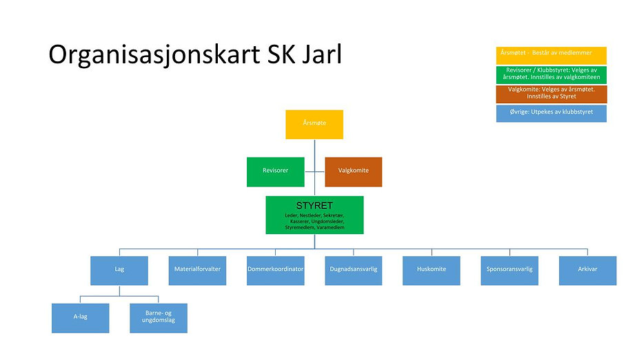 Organisasjonskart Sk Jarl (2019).jpg
