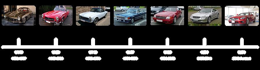 Mercedes-Benz_SL-Class_timeline.png