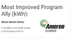 Ameren's Top-Performing Program Ally
