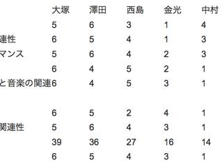 統一全日本ショーダンス選手権を審査して 5