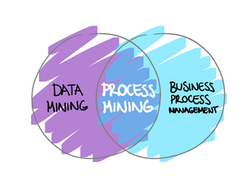 Before you automate, calculate..  with Process Mining