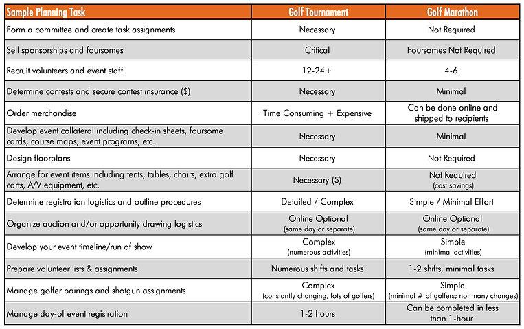 Golf Marathon Task Table.jpg