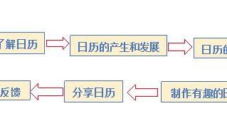 服务学习日历课程总结