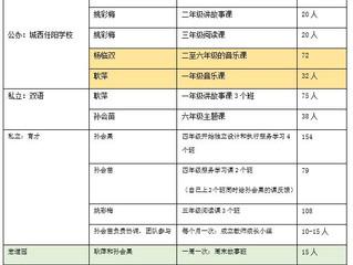 2017年3-8月工作总结报告