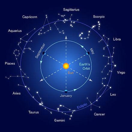 Astrology, Moon Signs, Nakshatras