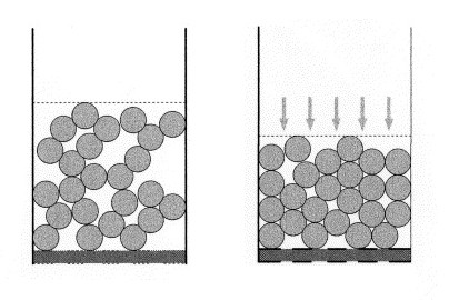 Compaction of particles to reduce the airspace between