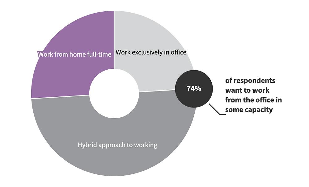 Grafik zu Hybrider Arbeit