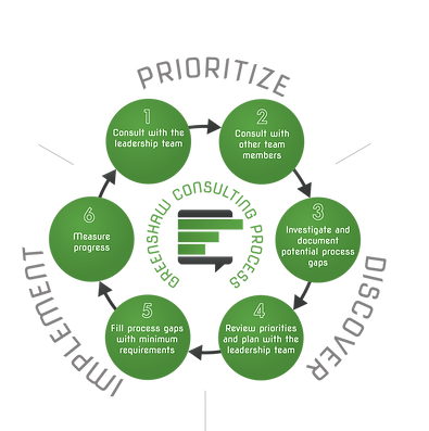 GSC-Consulting-Process1500.png