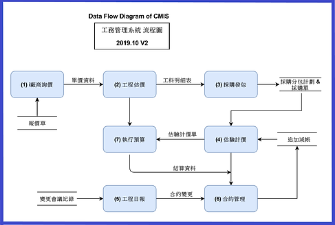 F2 Data Flow Diagram_CMIS (2019 v2).PNG