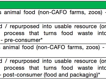 Food Waste Diversion Machines
