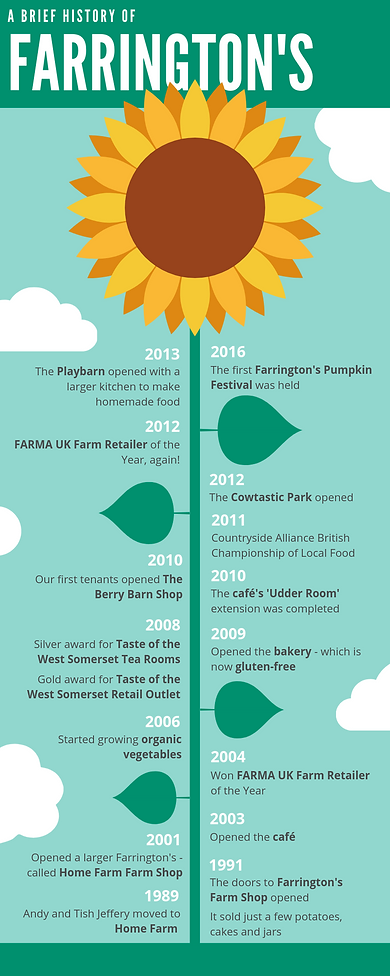 A brief history of Farringtons