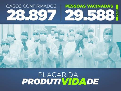 Números de vacinados supera os casos de contaminados por Covid-19 em Cascavel