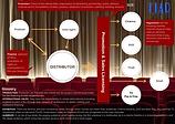FIAD Graph 3 cinema.png