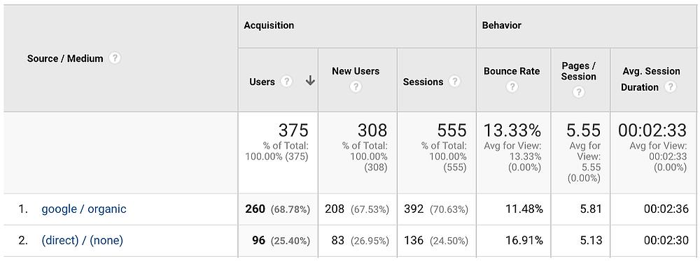 Google Analytics - Understanding - Google Tools