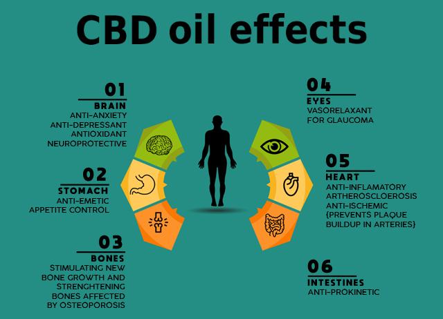 Image result for CBD to treat medical conditions