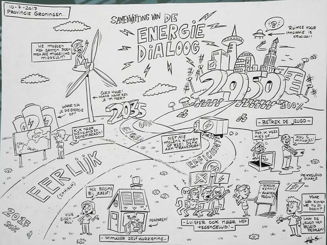 Live samenvatting Energie Dialoog