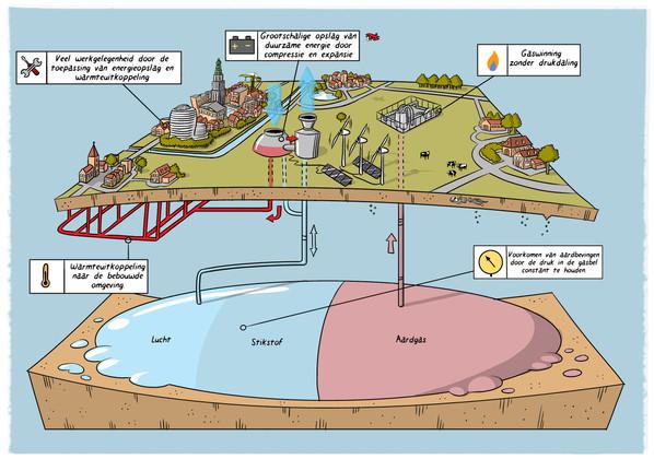 Dwarsdoorsnede Duurzame Gaswinning