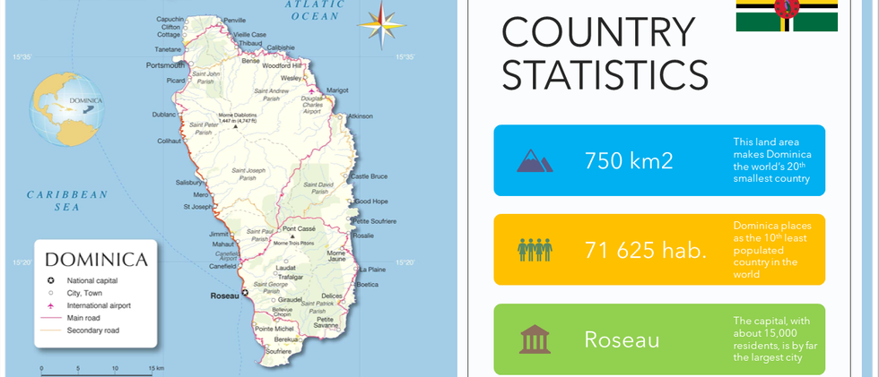 Country Stats