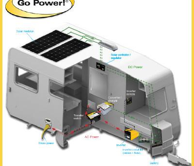 RV Power Systems by Go Power