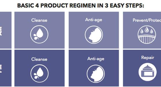 Starting a Skin Care Regimen