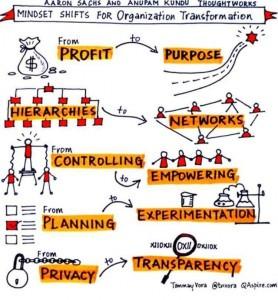 old to new paradigm od leadership
