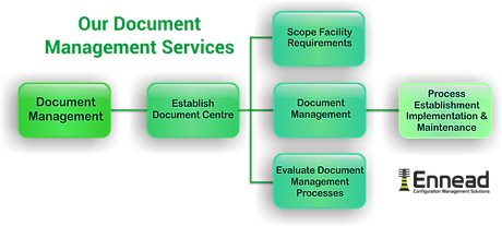 Document Services Chart.png