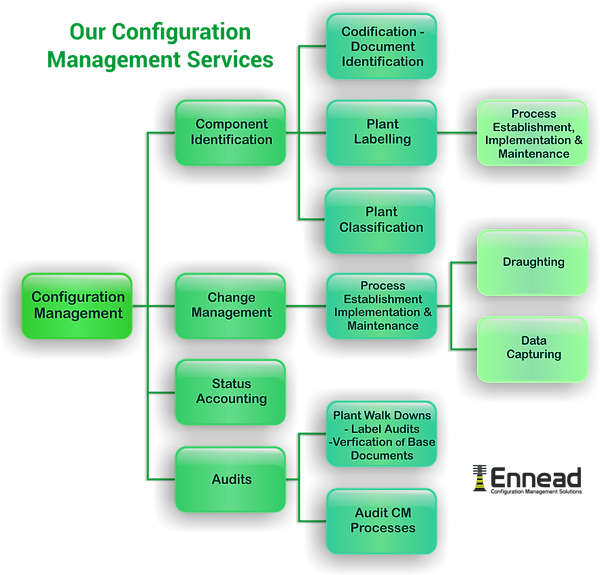Config Services Chart.png