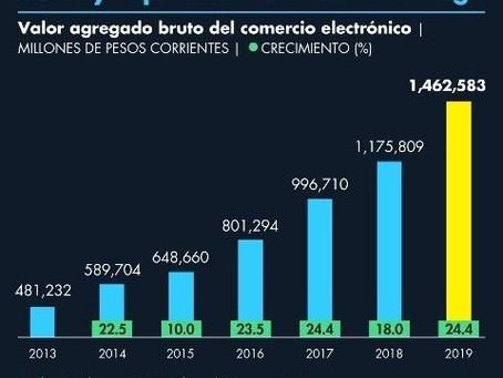 Comercio electrónico representó 6% del PIB de 2019: INEGI