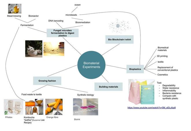 1. Mindmap of biomaterials.