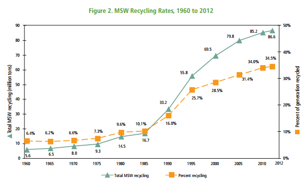 recycling growth